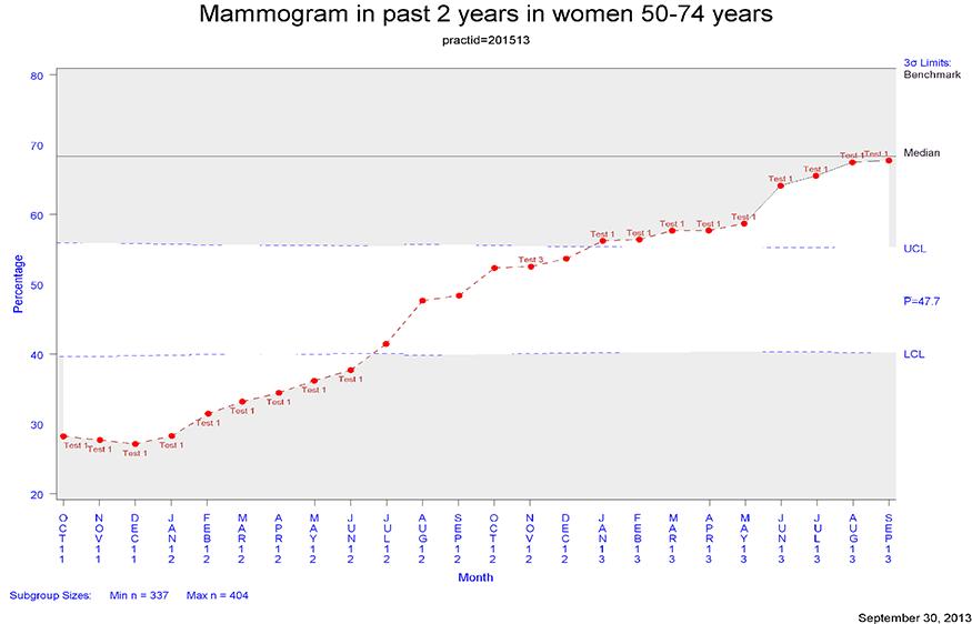 Mammogram Chart