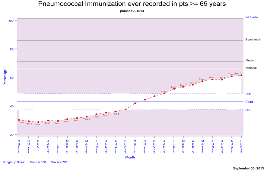 Pneumococcal Chart